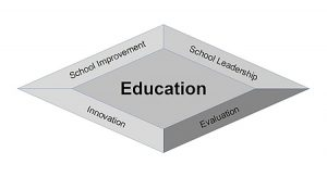 Facets of Education